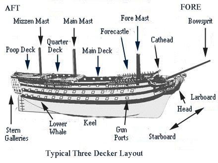 Broadside Ships And Tactics